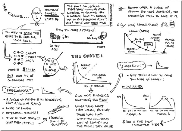 20140521 - The Curve - Nicholas Lovell Ralph Wilson Sketch notes